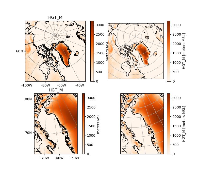 Polar stereographic projections — salem 0 2 2 dev-5ade9b7 documentation